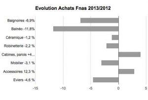 Evolution_Achats_Fnas_2013