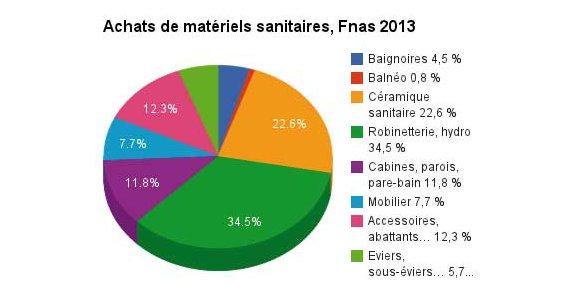Achats matériel sanitaires Fnas Achats 2013