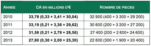 Chiffres marché baignoires balnéo de 2010 à 2013