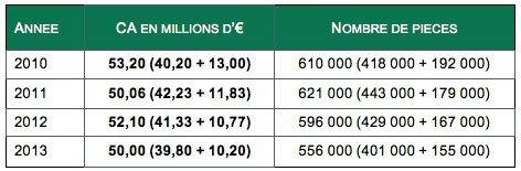 Chiffres marché baignoires nues de 2010 à 2013