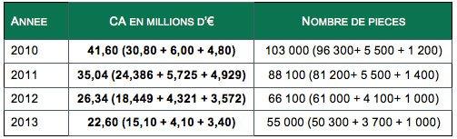 Chiffres marché cabines de douche hydro de 2010 à 2013