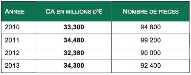 Chiffres marché cabines de douche simple de 2010 à 2013