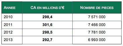 Evolution du marché de la céramique sanitaire de 2010 à 2013