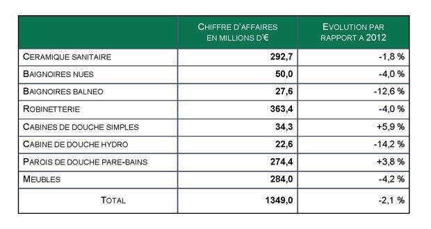 Tableau des résultats des marchés de la salle de bains en 2013