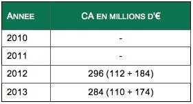 Chiffres marché meuble de salle de bains de 2010 à 2013