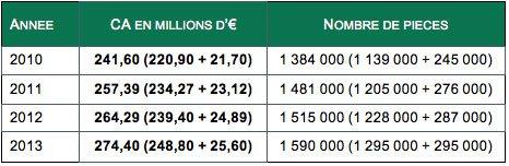 Chiffres marché parois et pare-bain de 2010 à 2013