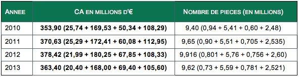 Chiffres marché robinetterie sanitaire de 2010 à 2013