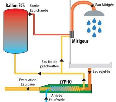 TecControl_Zypho_recuperateur_chaleur_eau_douche_1