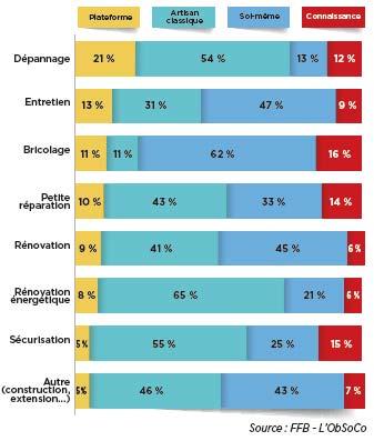 impact des plateformes numériques dans le batiment selon la nature des travaux