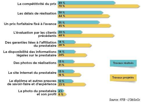 impact des plateformes numériques dans le batiment critères de choix des pros