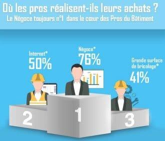 En image, les résultats de l'étude sur les achats des professionnels du bâtiment