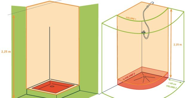 norme nf c 15100 faut il passer aux parois de douche de 225 m - Reglementation Electrique Salle De Bain
