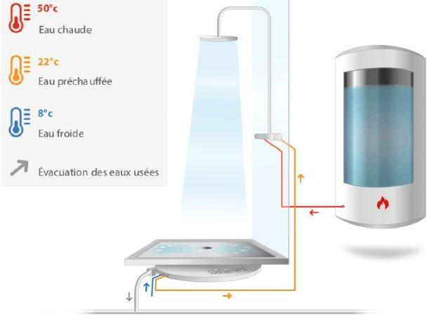 Eko WisElement : schéma de principe de la récupération sur les eaux usées de la douche