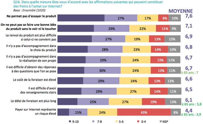 Les bricoleurs et internet : freins à l'achat sur Internet