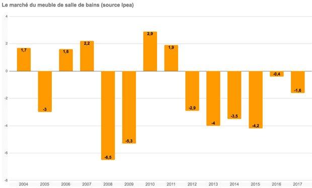 graphique de l'évolution du marché du meuble de salle de bains jusqu'en 2017