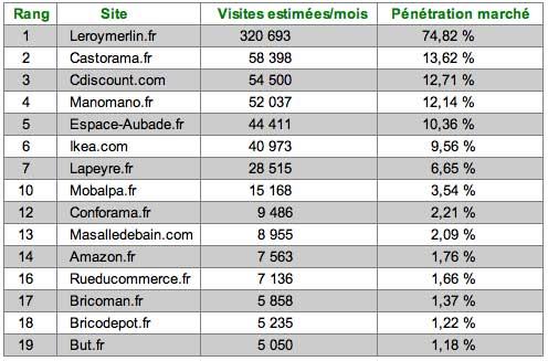 classement des sites dédiés à la salle de bains, février 2018