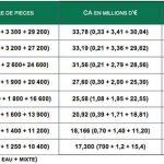 Tableau récapitulatif du marché de la baignoire balnéo 2017
