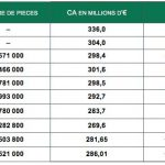 Tableau présentant les chiffres du marché 2017 de la céramique sanitaire
