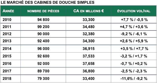 tableau récapitulaif des ventes de cabines de douche en France