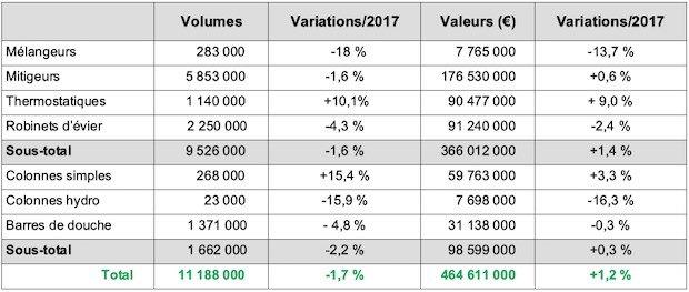 tableau du marché de la robinetterie 2018