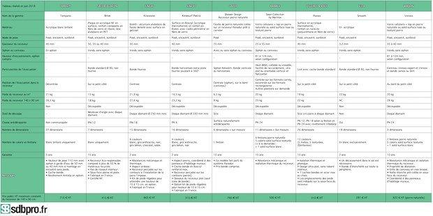 Tableau des caractéristiques des receveurs plats et légers