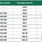 Tableau récapitulatif des ventes de céramique sanitaire