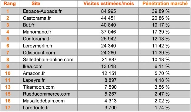 Top 15 Meuble Novembre 2019 Leroymerlinfr Décroche
