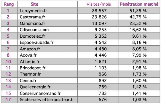 tableau top 15 carrelage sur Internet février 2010