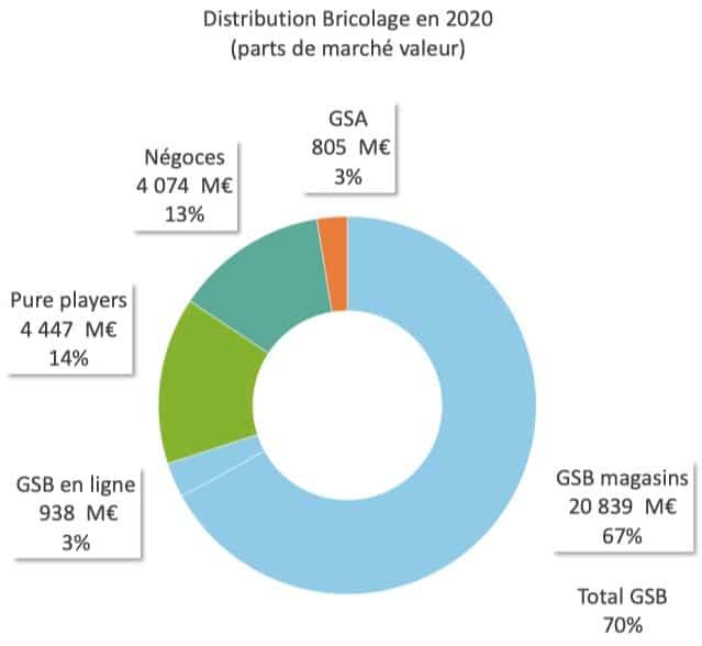 PDM des différents canaux de vente des produits du bricolage 2020