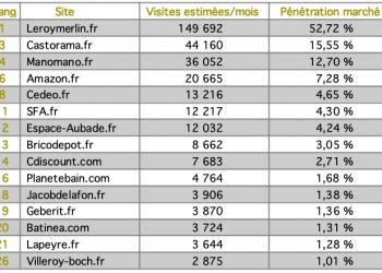 tableau top 15 sites Toilettes