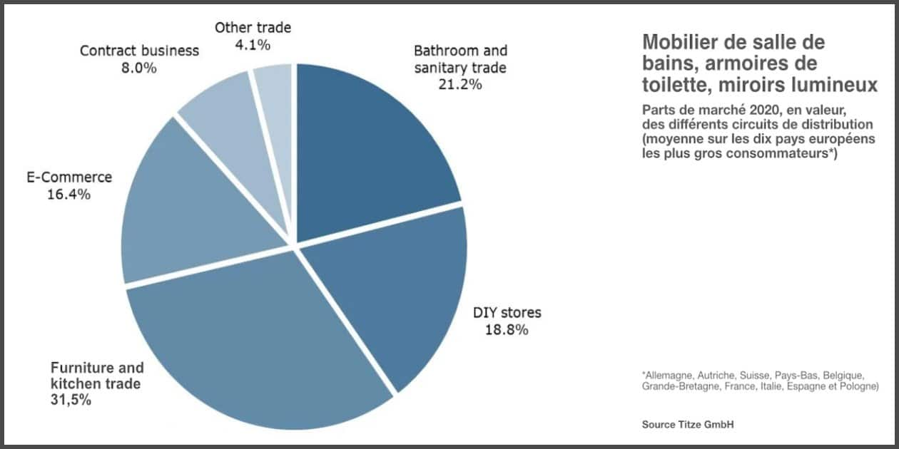 camembert parts de marché distribution mobilier salle de bain Europe
