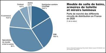 parts de marché des revendeurs de meuble de salle de bains en France